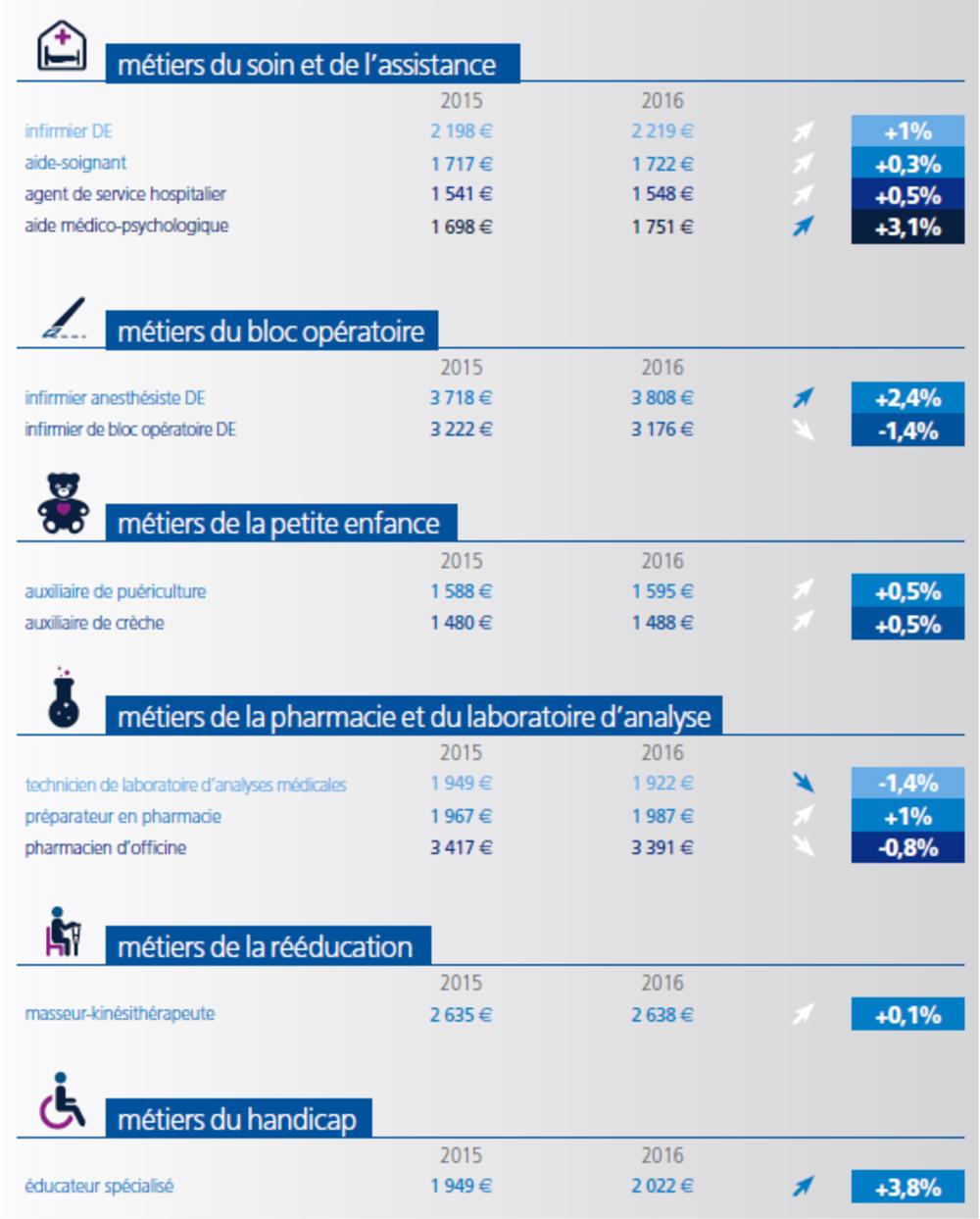 Salaire officine 2016 - Grille salaire technicien de laboratoire prive ...